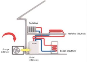 fonctionnement d'une pompe à chaleur